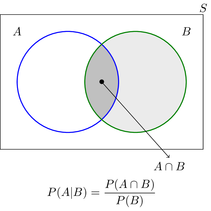 How To Find Probability In Venn Diagram Ukrandiffusion