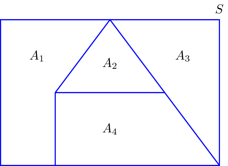 Set Operations Union Intersection Complement Difference