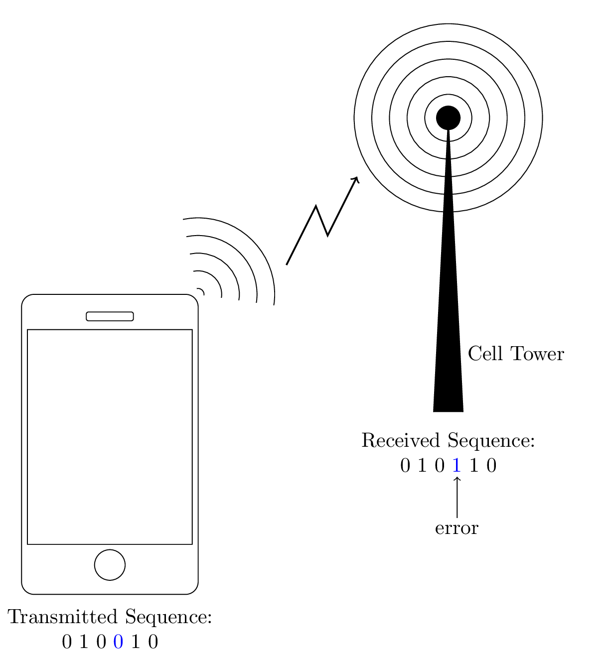 Example Problem   Communication Systems   Information