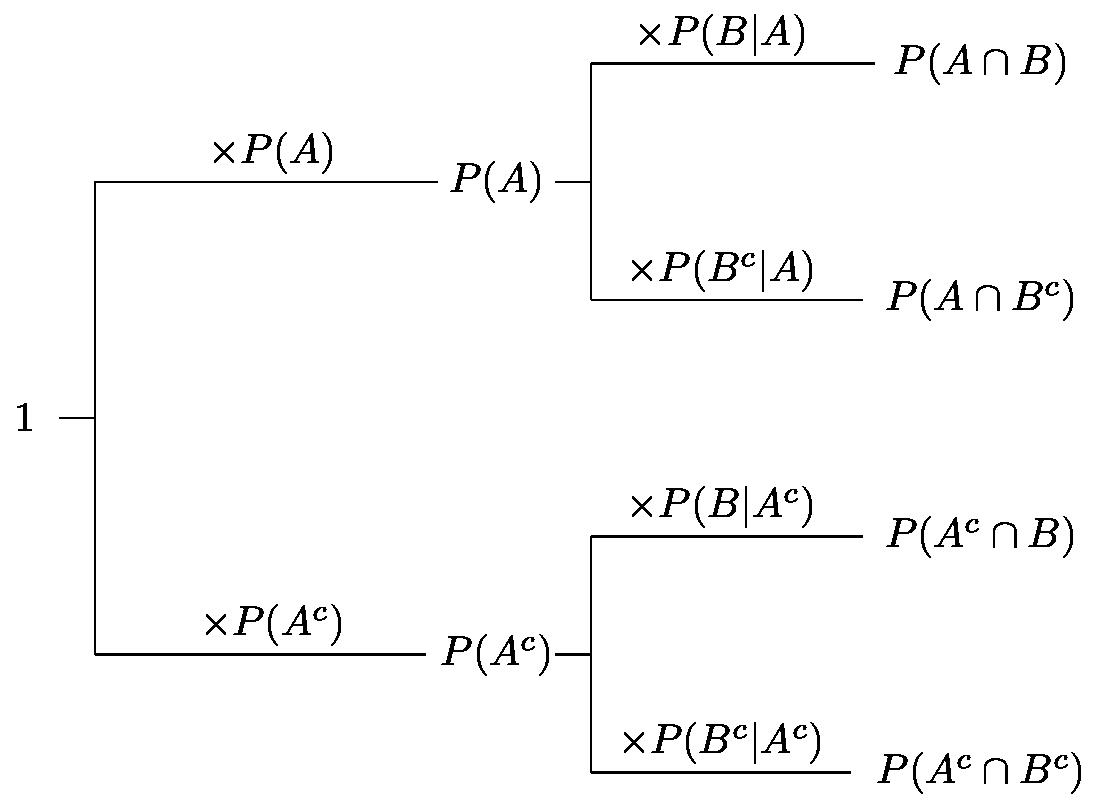 Conditional probability formulas calculation chain rule conditional probability formulas calculation chain rule prior probability pooptronica