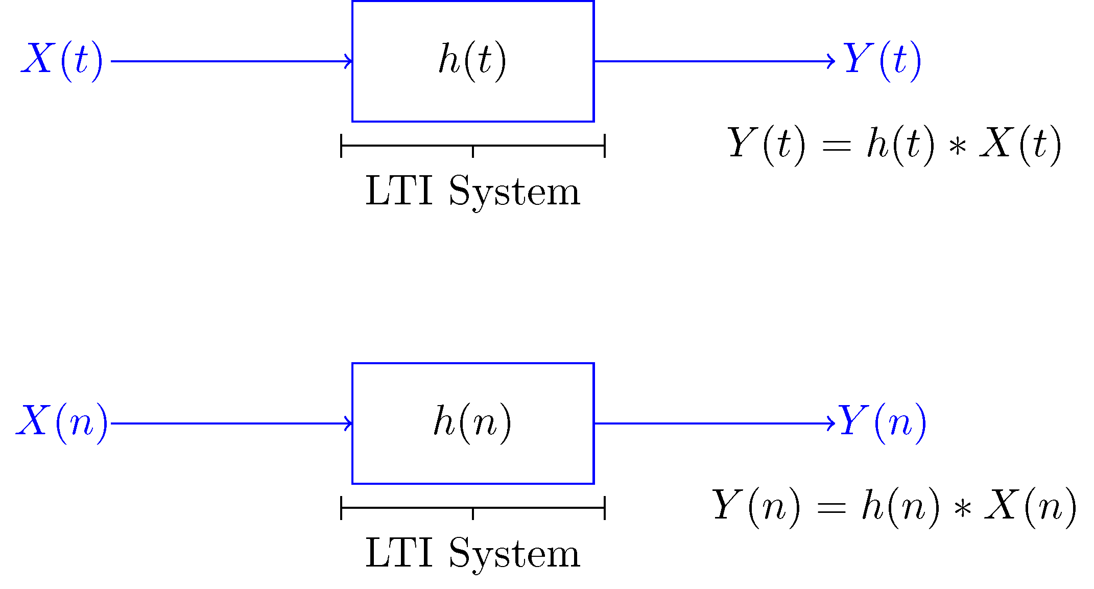 Linear Time-Invariant (LTI) Systems with Random Inputs