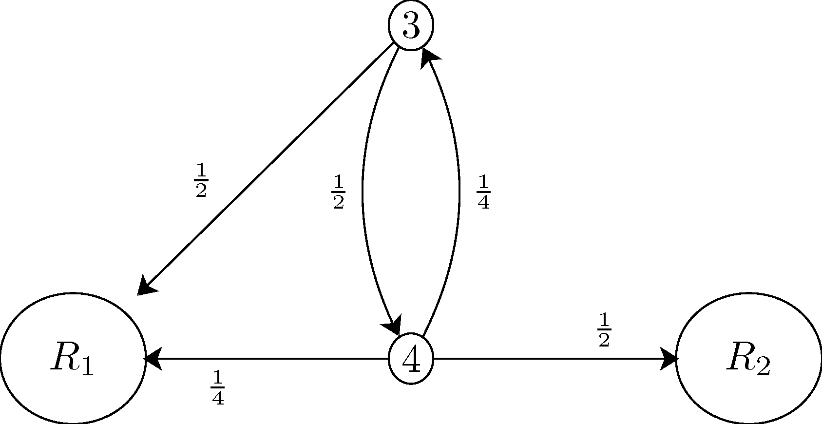 Solved Problems Examples Of State Transition Diagrams