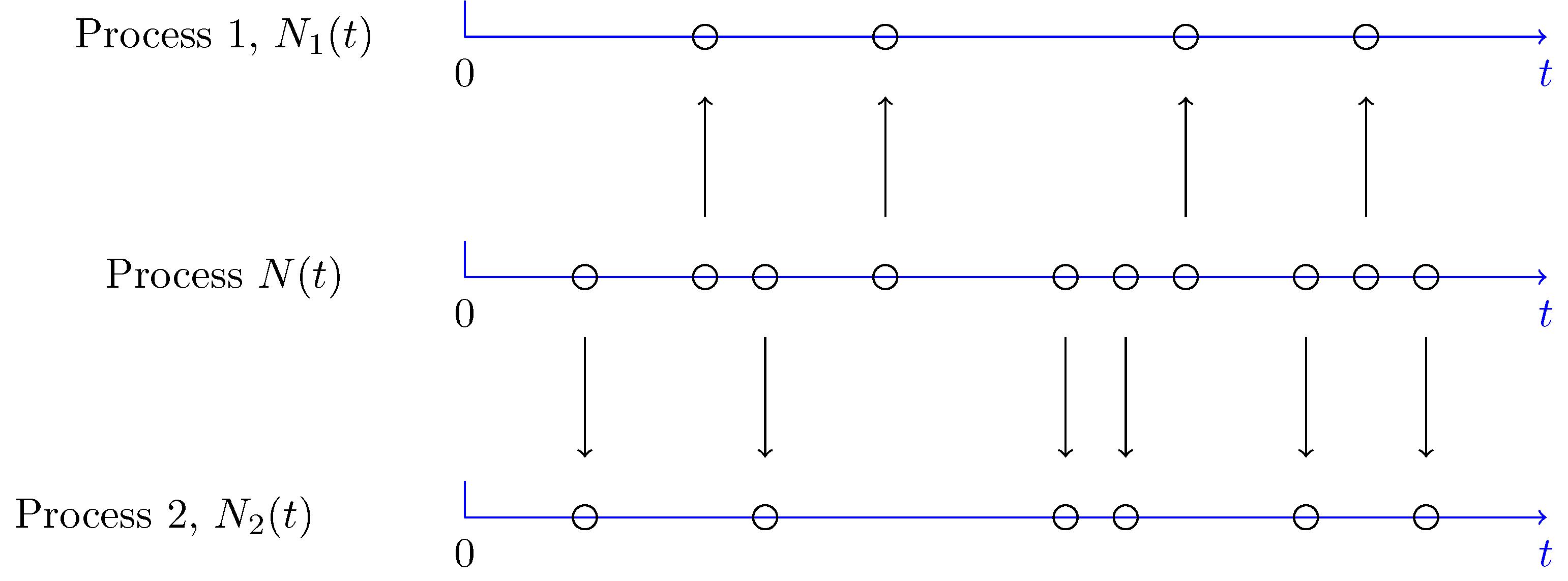 Merging and Splitting Poisson Processes