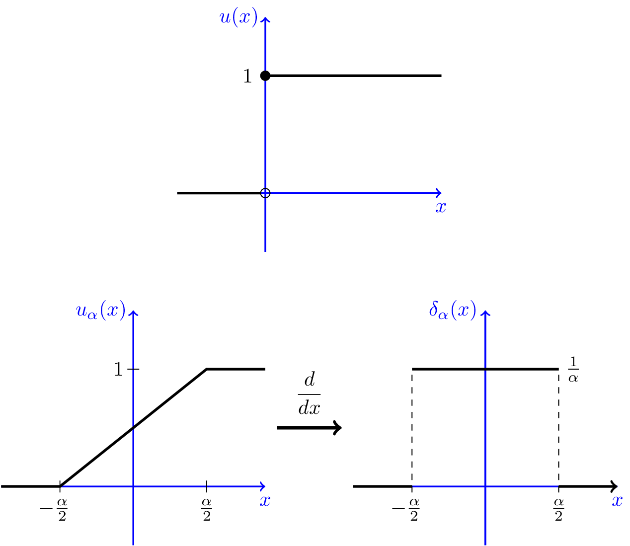 Delta Function | Dirac Delta Function | Generalized PDF