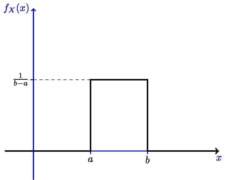 Probability Density Function   PDF   Distributions