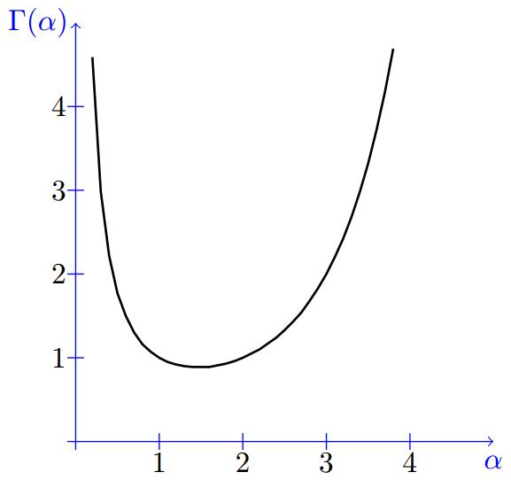 Gamma Distribution | Gamma Function | Properties | PDF
