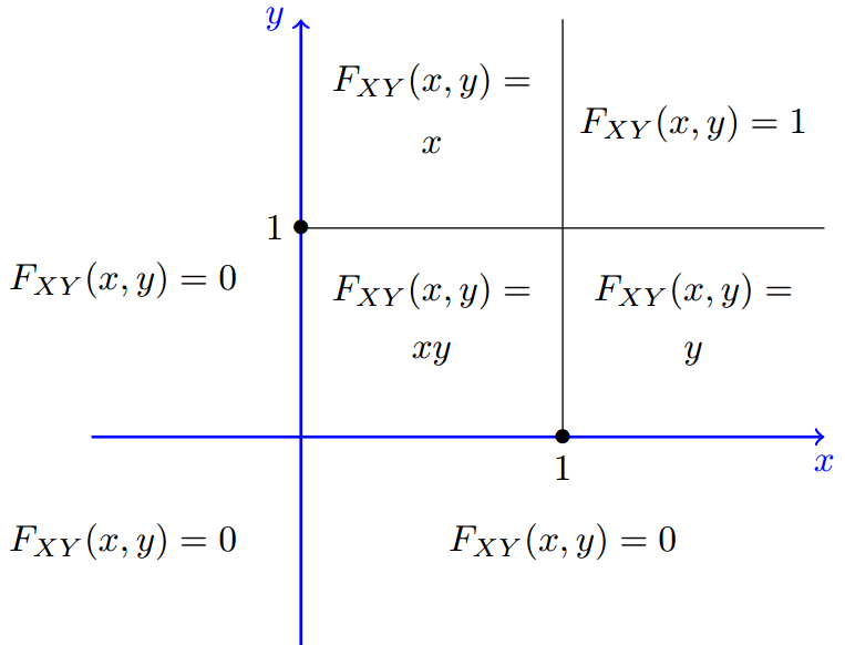 Joint Cumulative Distribution Function Examples Cdf