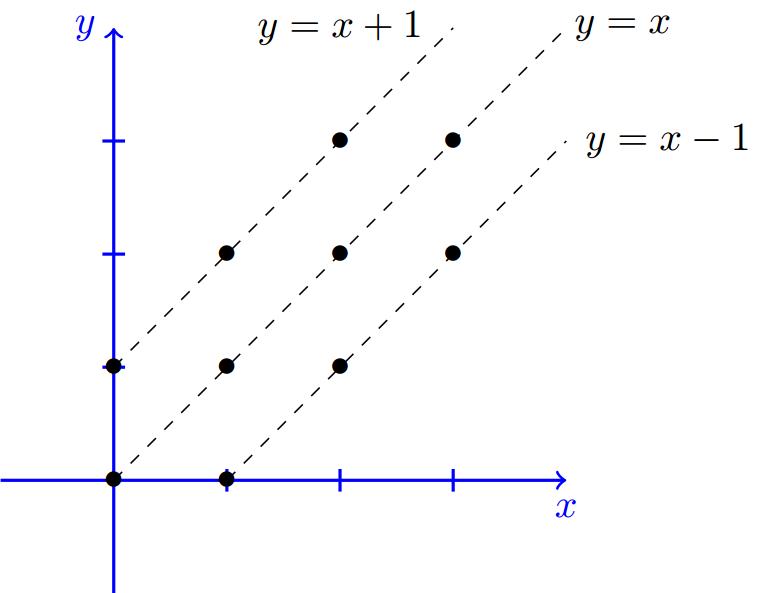 Solved Problems | Marginal PMF | Independence | Two Random