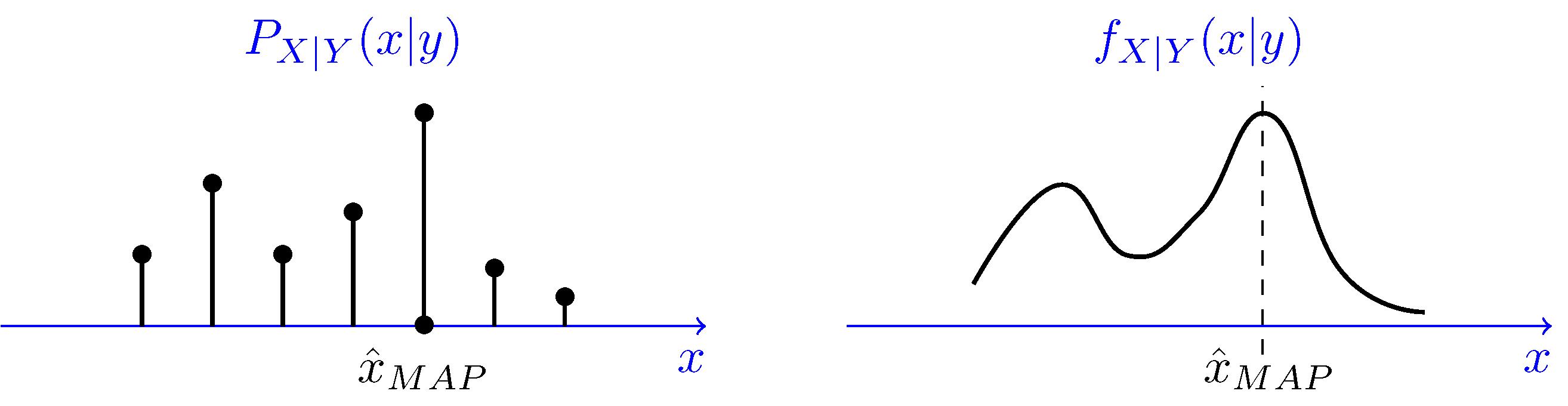 Maximum A Posteriori (MAP) Estimation