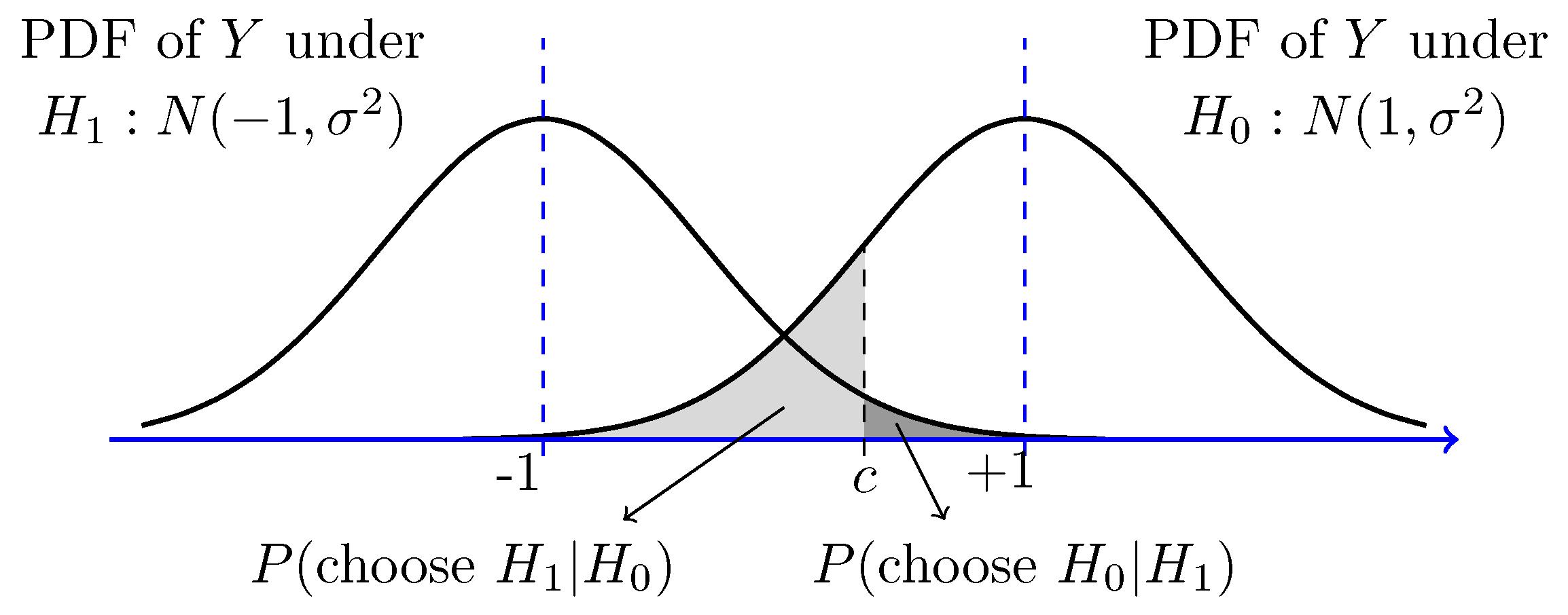 Bayesian Hypothesis Testing
